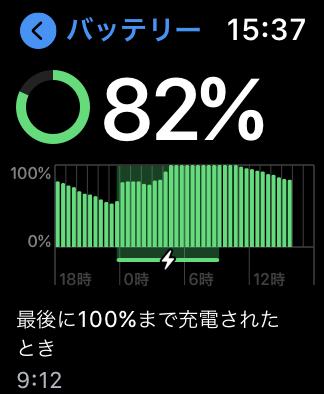 充電状況のグラフ